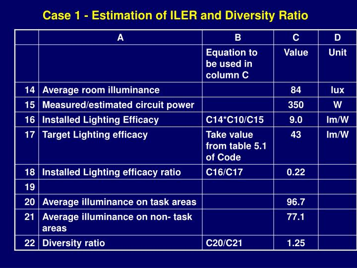 Case 1 - Estimation of ILER and Diversity Ratio