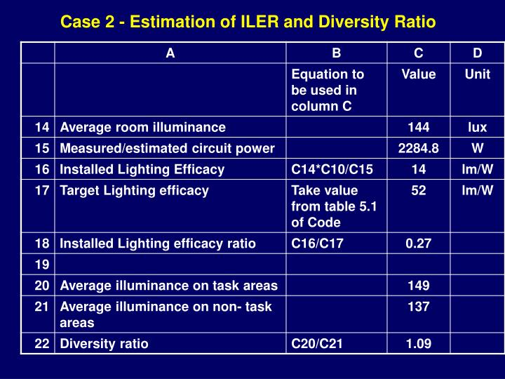 Case 2 - Estimation of ILER and Diversity Ratio