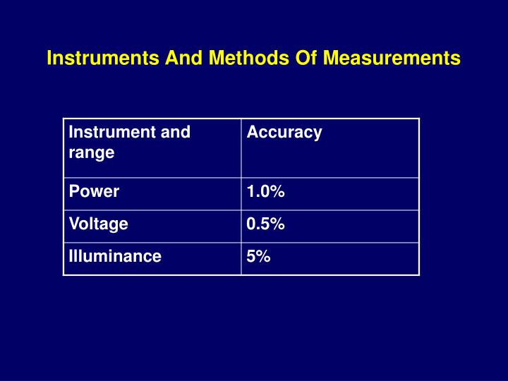 Instruments And Methods Of Measurements