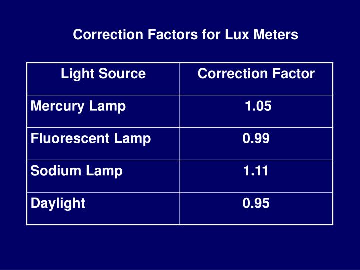 Correction Factors for Lux Meters