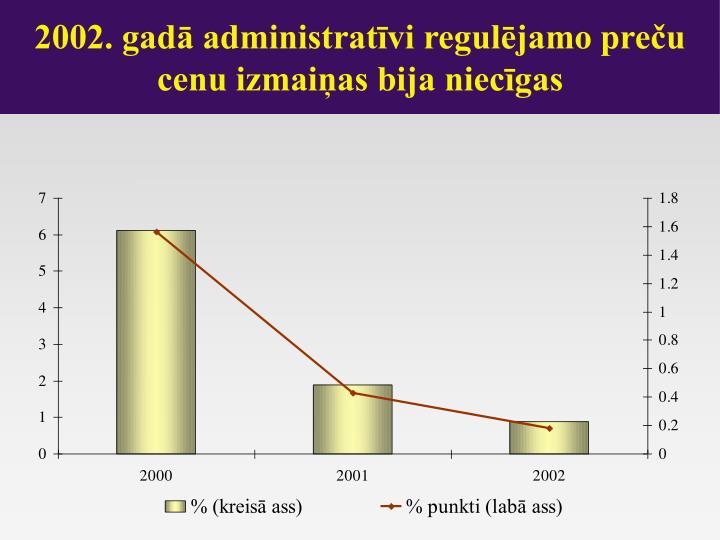 2002. gadā administratīvi regulējamo preču cenu izmaiņas bija niecīgas