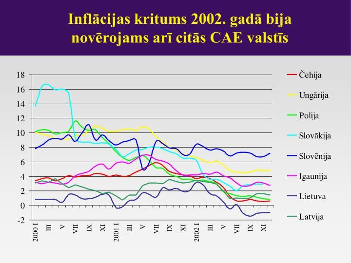 Inflācijas kritums 2002. gadā bija novērojams arī citās CAE valstīs