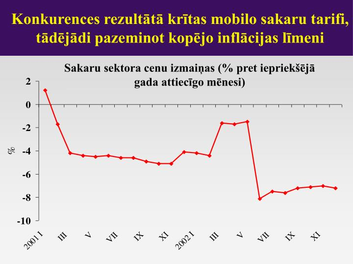 Konkurences rezultātā krītas mobilo sakaru tarifi, tādējādi pazeminot kopējo inflācijas līmeni