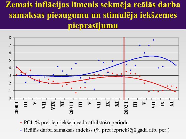 Zemais inflācijas līmenis sekmēja reālās darba samaksas pieaugumu un stimulēja iekšzemes pieprasījumu