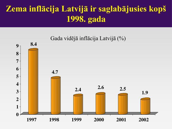 Zema inflācija Latvijā ir saglabājusies kopš 1998. gada