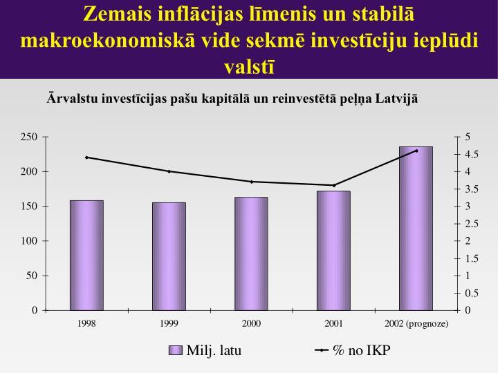 Zemais inflācijas līmenis un stabilā makroekonomiskā vide sekmē investīciju ieplūdi valstī