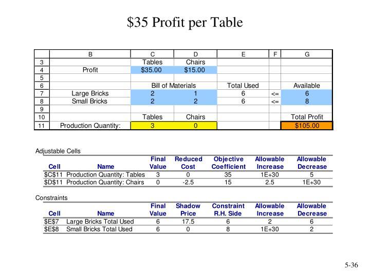 $35 Profit per Table
