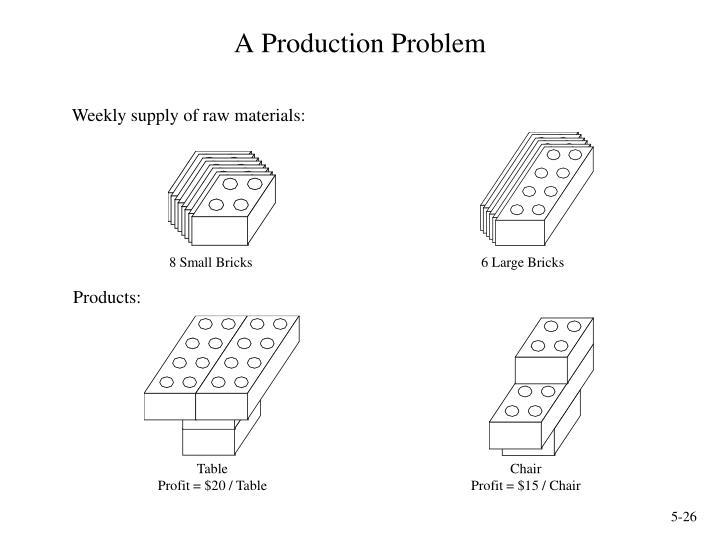 A Production Problem