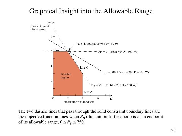 Graphical Insight into the Allowable Range