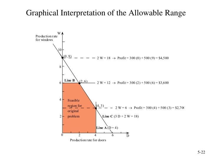 Graphical Interpretation of the Allowable Range