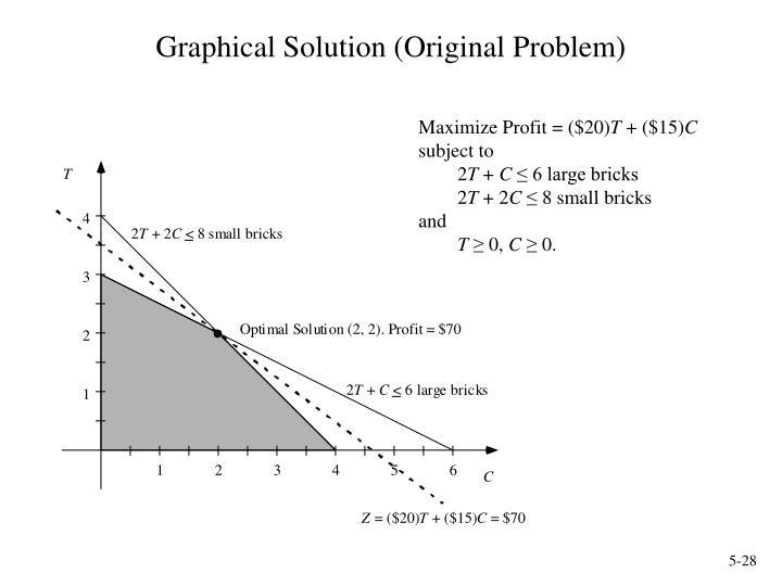 Graphical Solution (Original Problem)