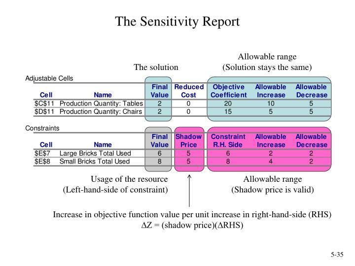 The Sensitivity Report