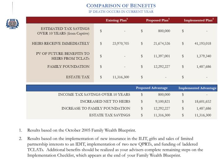 Results based on the October 2005 Family Wealth Blueprint.