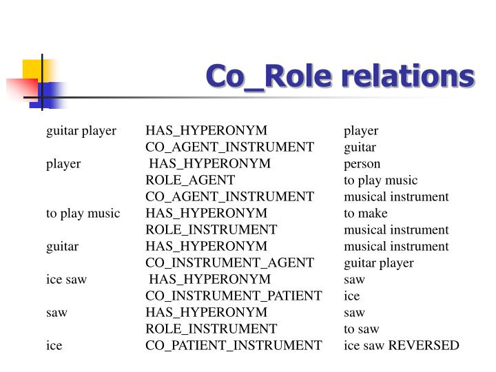 Co_Role relations