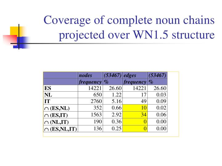 Coverage of complete noun chains projected over WN1.5 structure