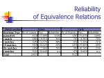 reliability of equivalence relations1