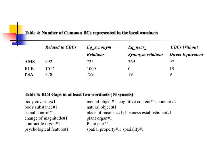Table 4: Number of Common BCs represented in the local wordnets