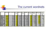 the current wordnets