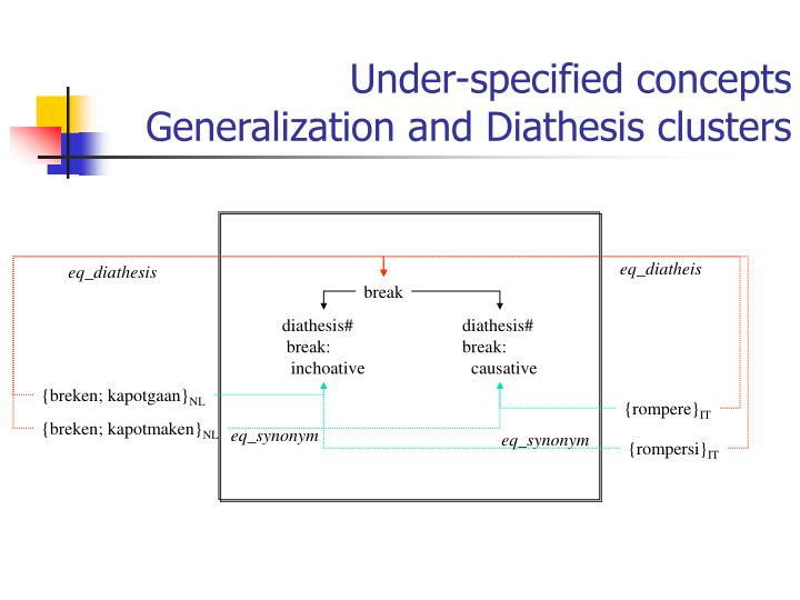 Under-specified concepts