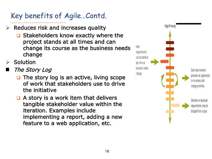 Key benefits of Agile…Contd.