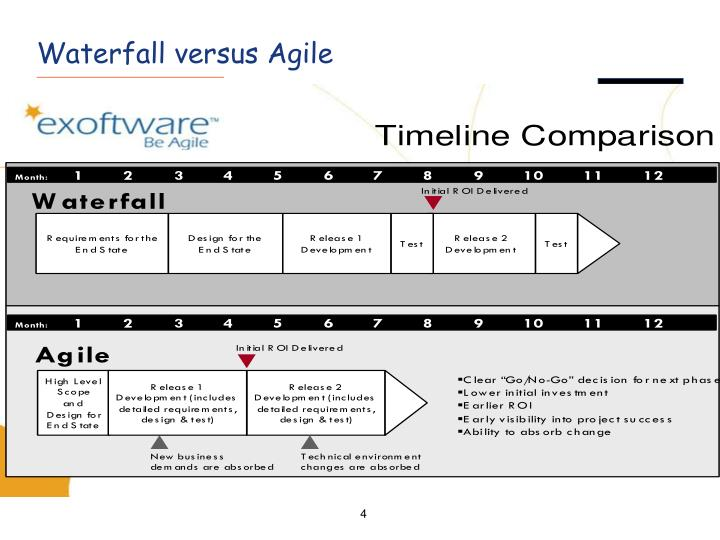 Waterfall versus Agile