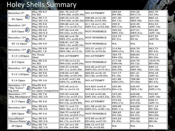 Holey Shells Summary