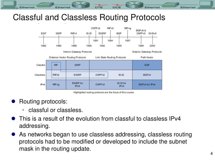 Classful and Classless Routing Protocols