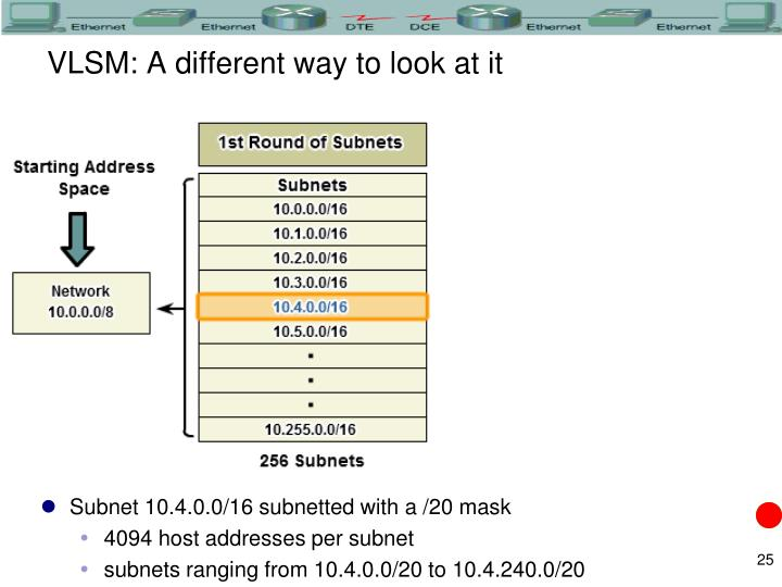 VLSM: A different way to look at it