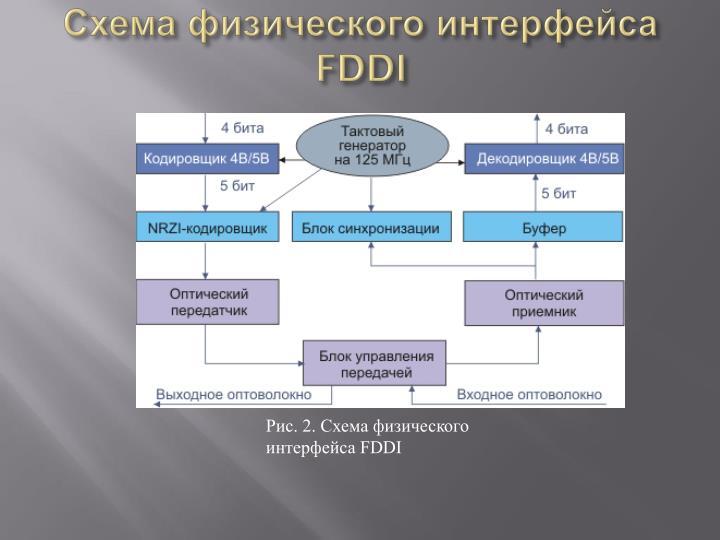 Схема физического интерфейса