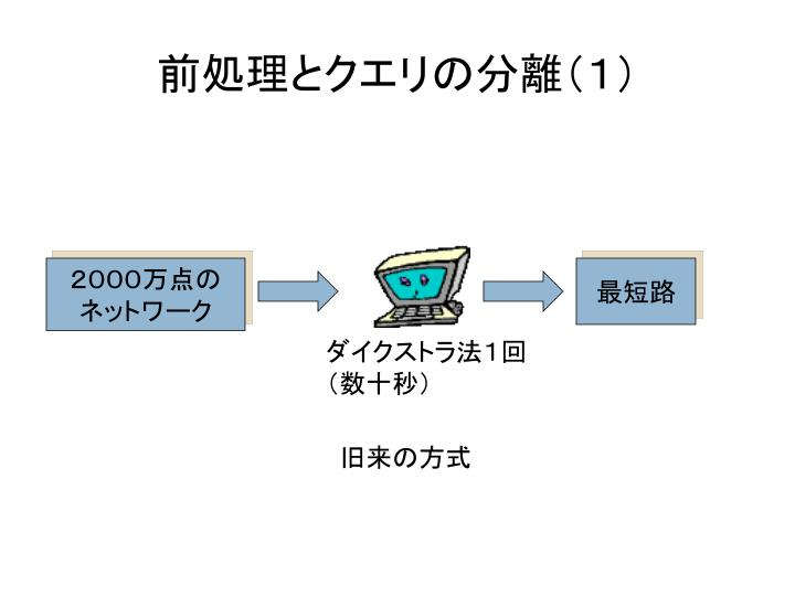 前処理とクエリの分離(1)