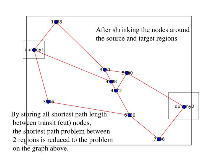 After shrinking the nodes around