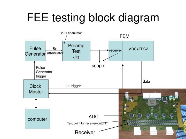 FEE testing block diagram