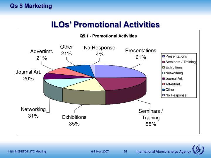 ILOs' Promotional Activities