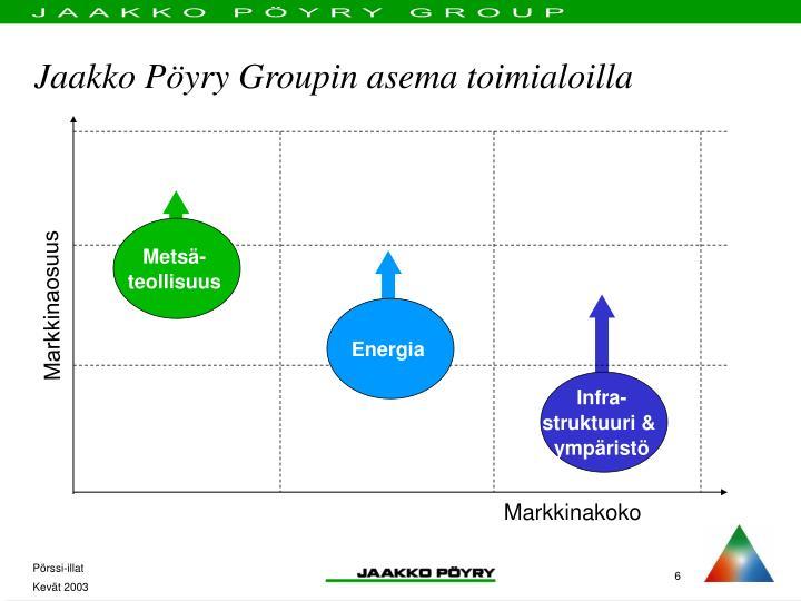 Jaakko Pöyry Groupin asema toimialoilla