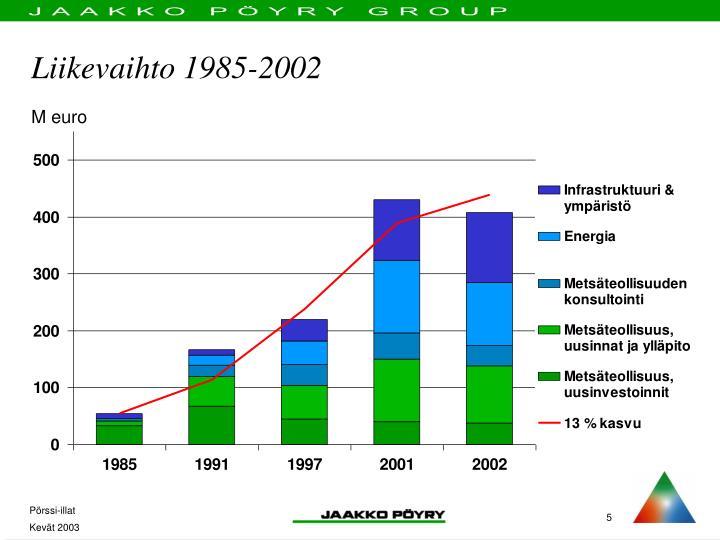 Liikevaihto 1985-2002