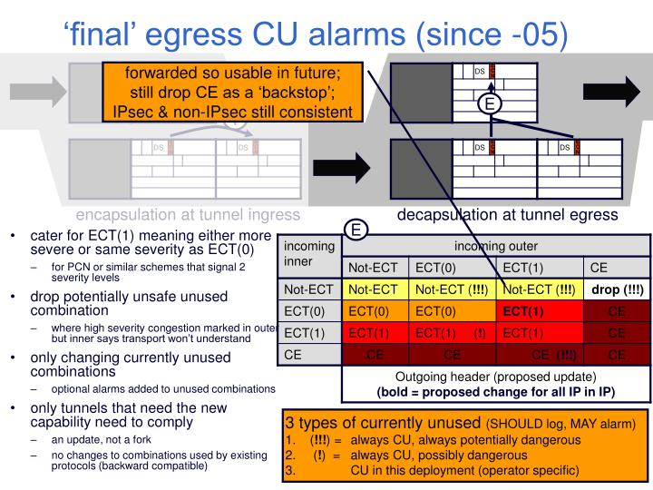 'final' egress CU alarms (since -05)