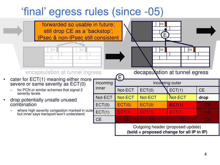 'final' egress rules (since -05)