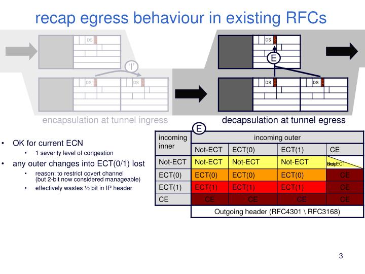 Recap egress behaviour in existing rfcs