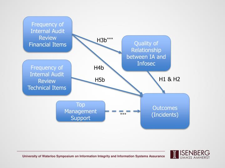 Frequency of Internal Audit Review Financial Items