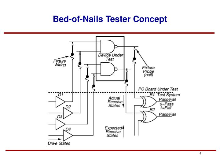 Bed-of-Nails Tester Concept