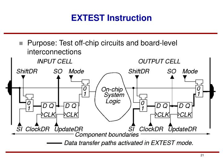 EXTEST Instruction