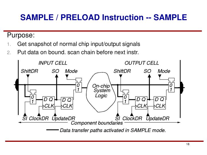SAMPLE / PRELOAD Instruction -- SAMPLE