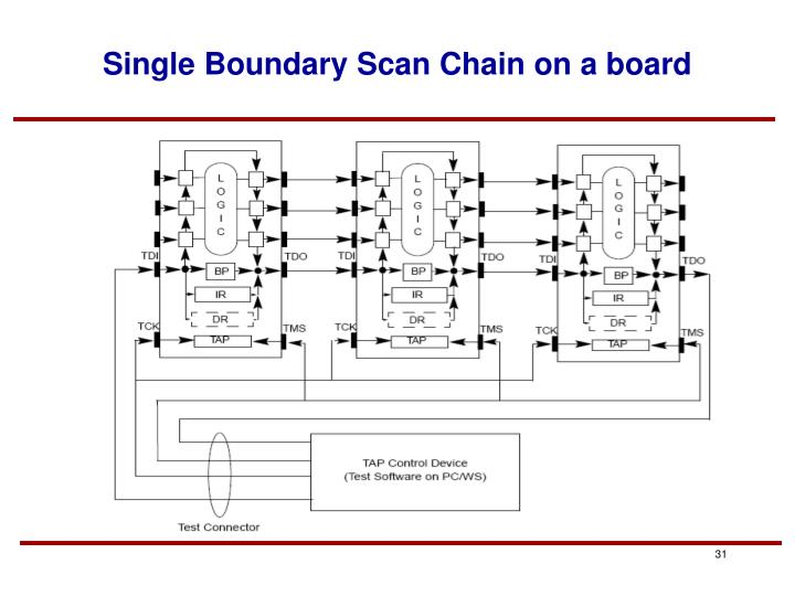 Single Boundary Scan Chain on a board