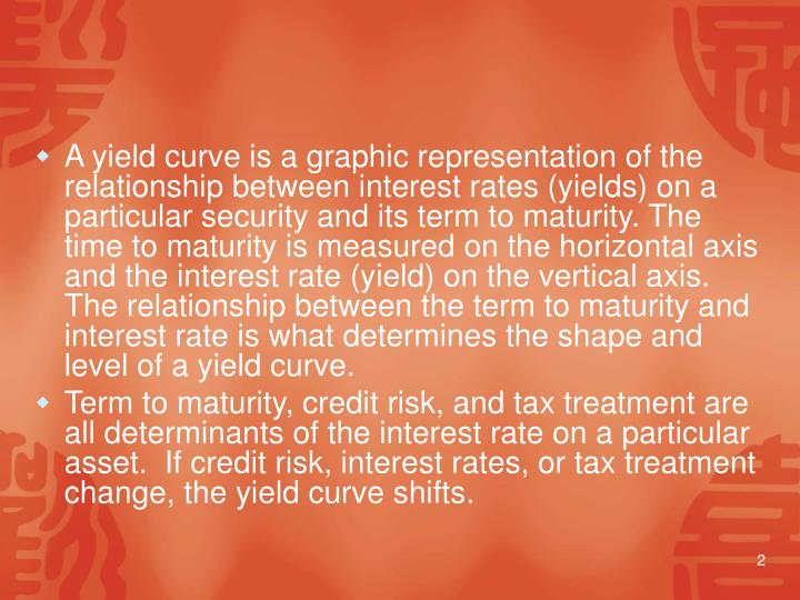 A yield curve is a graphic representation of the relationship between interest rates (yields) on a particular security and its term to maturity. The time to maturity is measured on the horizontal axis and the interest rate (yield) on the vertical axis. The relationship between the term to maturity and interest rate is what determines the shape and level of a yield curve.