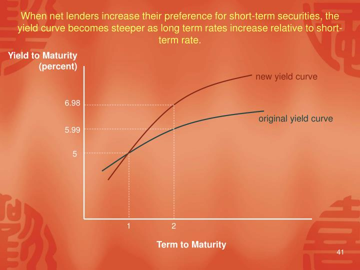 new yield curve