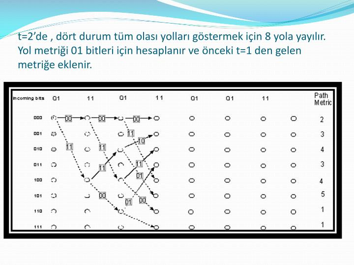t=2'de , dört durum tüm olası yolları göstermek için 8 yola yayılır. Yol metriği 01 bitleri için hesaplanır ve önceki t=1 den gelen metriğe eklenir.