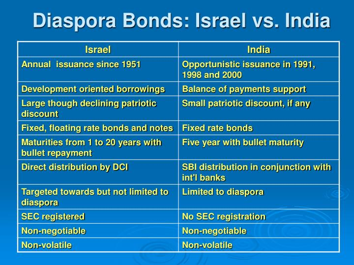 Diaspora Bonds: Israel vs. India