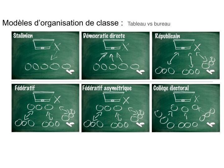 Modèles d'organisation de classe :