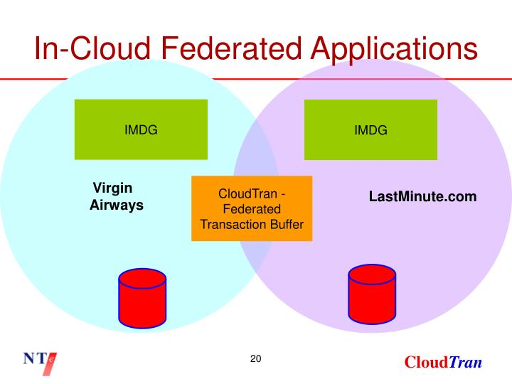 In-Cloud Federated Applications