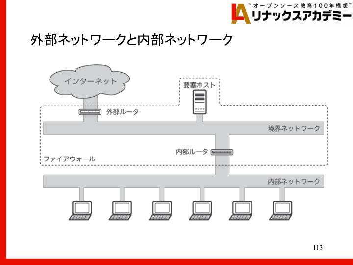 外部ネットワークと内部ネットワーク